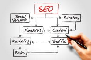 Content Marketing, Serp